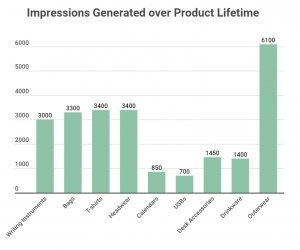 number of impressions generated from promo products